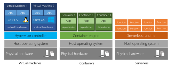 2-vm-vs-container-vs-serverless.png